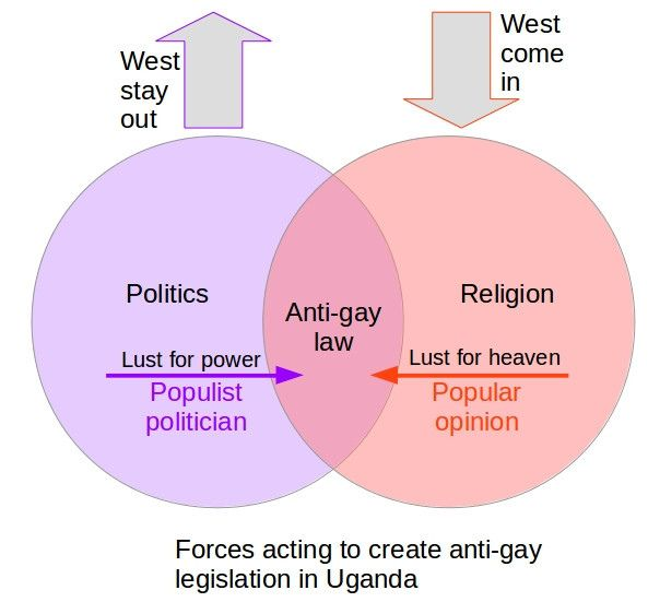 Forces acting on two sets to create anti-gay legislation in Uganda. | Flickr - Photo Sharing!