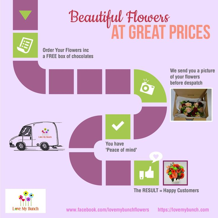 For online flower buyers we go the extra mile for our customers. See how...