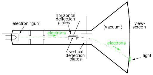 understanding of cathode ray tube  u2013 crt