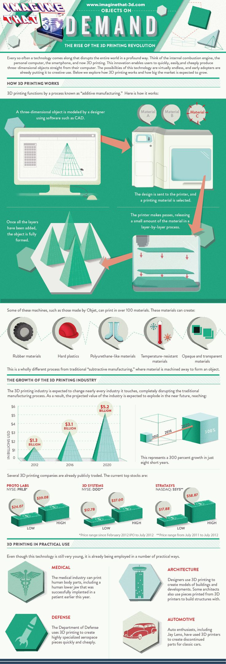 The Rise of 3D Printing