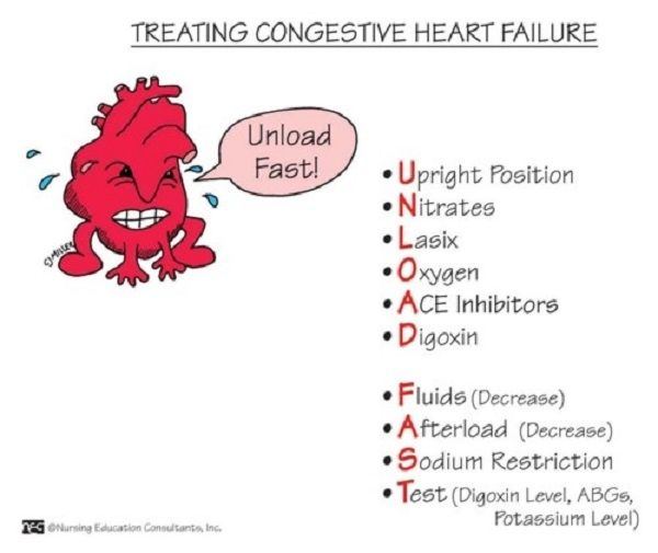 Congestive Heart Failure Treatment - Nursing Mnemonics. See more: http://www.nursebuff.com/2014/06/nursing-mnemonics/