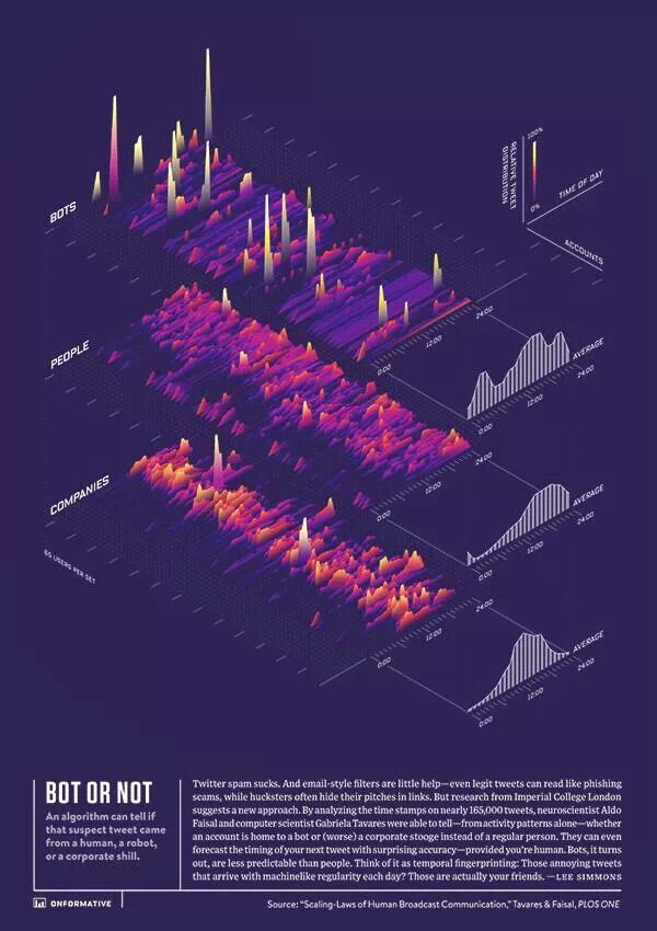 Tweets vizualization by Onformative