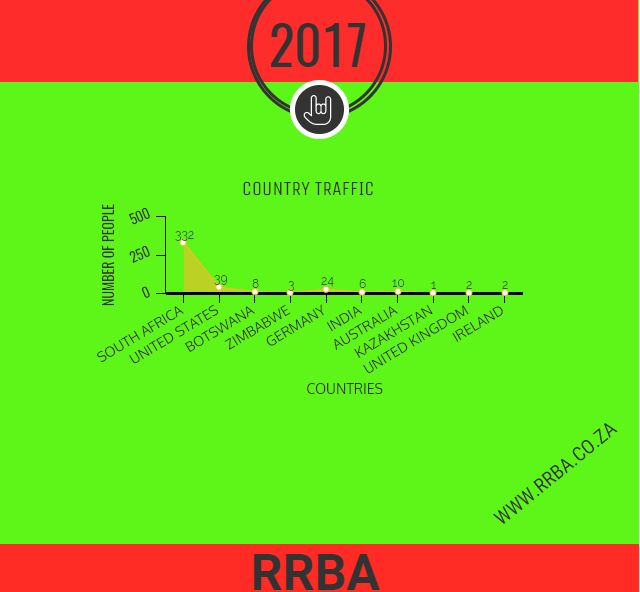 RRBA ANALYTICS  #rrba #team #onlinecomic #comic #Analytics #data #informanttion #business #socialmedia #insta #charts