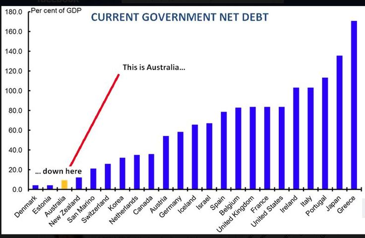 infographic australian debt Is the Australian economy really screwed? 5 facts you need to know.