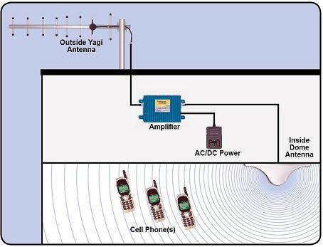 Cell Phone Signal Booster, Cellular Repeater Canada
