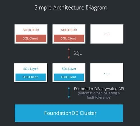 FoundationDB SQL Layer