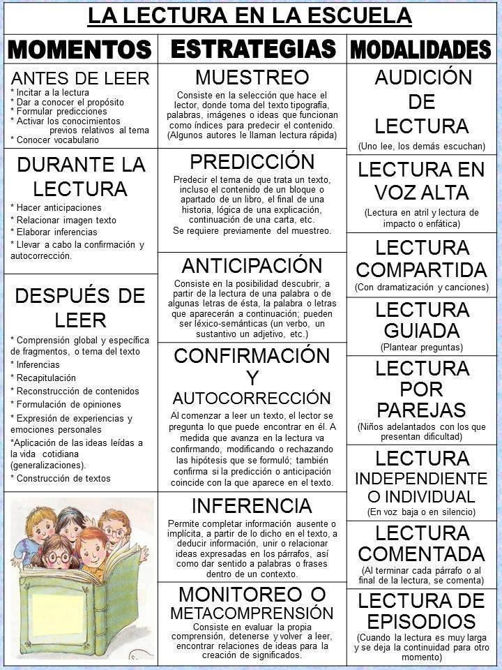 chart: La lectura en la escuela ...