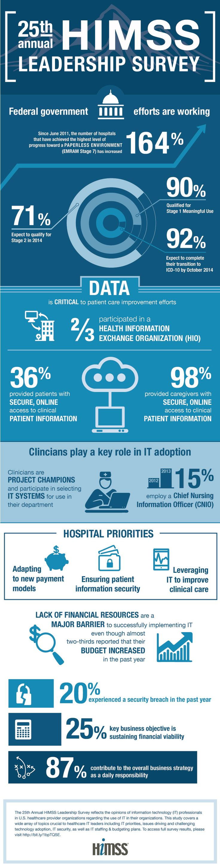 Since June 2011, the number of hospitals that have achieved the highest level of progress toward a paperless environment has increased 164% #healthcare #himss