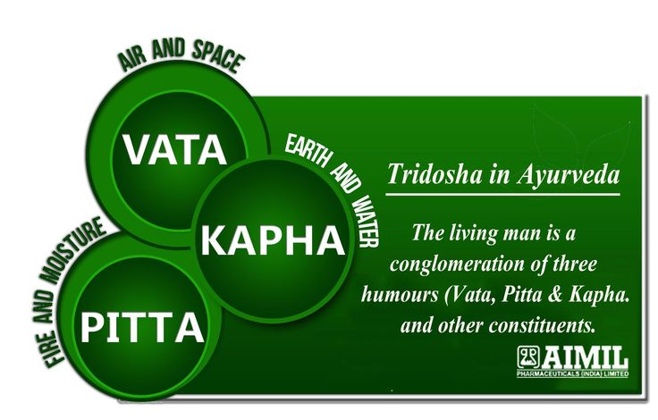 The #Doshas are affected by the #Gunas (Qualities) which bring out different mental states.
