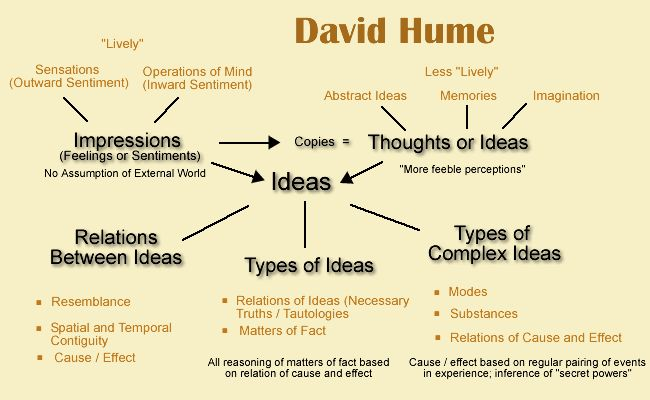 philosophy knowledge david hume s origin our ideas and ske Philosophical empiricism: knowledge through the senses  time included john locke and david hume  hume continues in book ii – all our ideas or more feeble .
