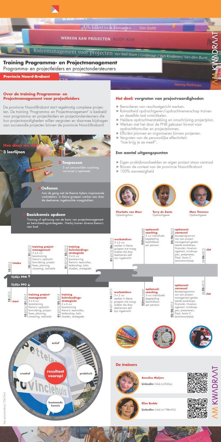 Infographic voor AM Kwadraat: trainingsprogramma Programma- en Projectmanagement Provincie Noord-Brabant