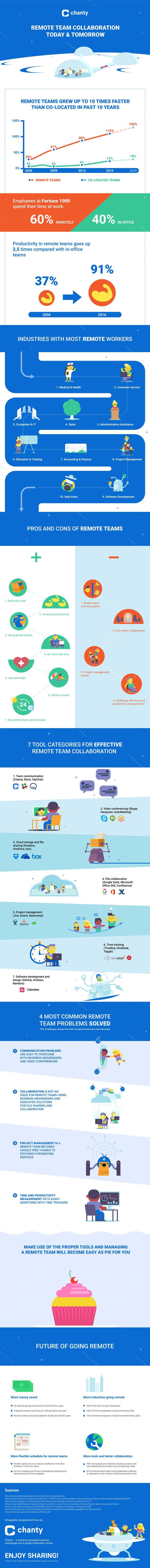 Remote Team Collaboration Today & Tomorrow