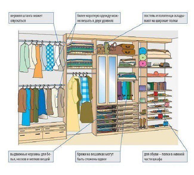 как организовать гардеробный шкаф