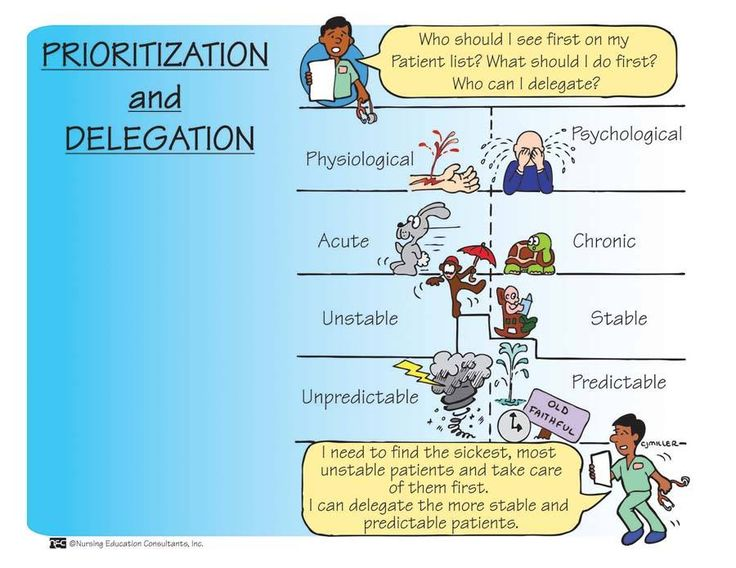 Nursing: Prioritization & Delegation.