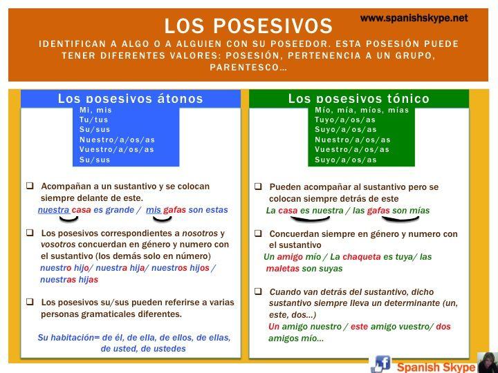 Los posesivos (mi, tu su…)Posted on 23/10/2013 by Juana Ruiz MenaPosted in A2, Grammar, Grammar Tips         2 Comments             Los posesivos (mi, tu su…)
