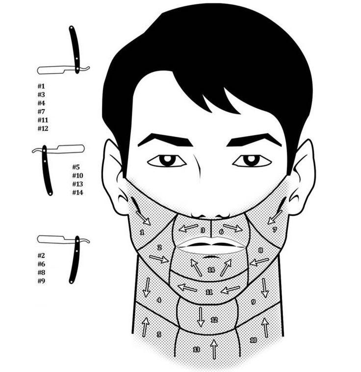 Nesse guia você vai saber quais são as direções ideais e o jeito de segurar a navalha para fazer a barba perfeita.