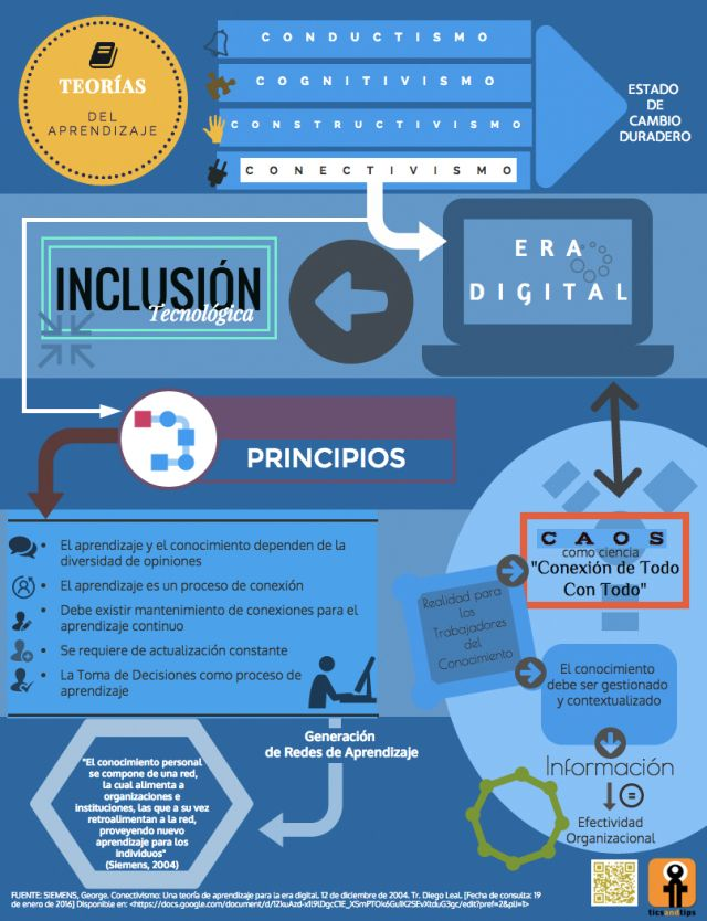 CONECTIVISMO: PRINCIPIOS | Tic And Tips