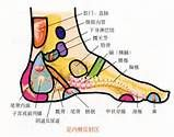 foot pressure point chart - Yahoo Image Search Results