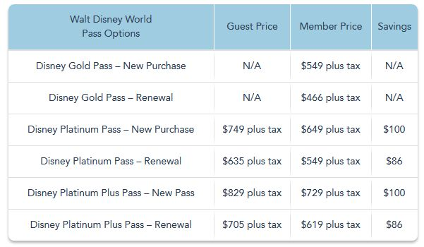 How To Buy Disney World Tickets