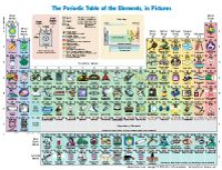I wish the picture was bigger to do this justice, but GREAT FREE printable of periodic tables in PICTURE and words.  These colorful, fun, and informative  periodic tables are great for  elementary, middle, and high school students.