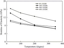 Properties of concrete containing ground granulated blast furnace slag (GGBFS) at elevated temperatures