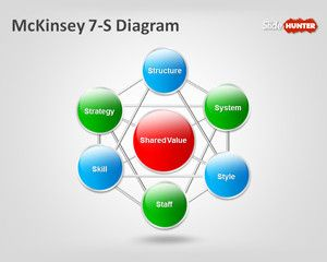 14 best powerpoint images on pinterest charts graphics and template mckinsey 7 s diagram for powerpoint presentations to be used in strategy presentations or other toneelgroepblik Images