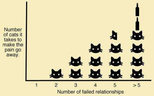 Cat Vs. Relationship Success Chart