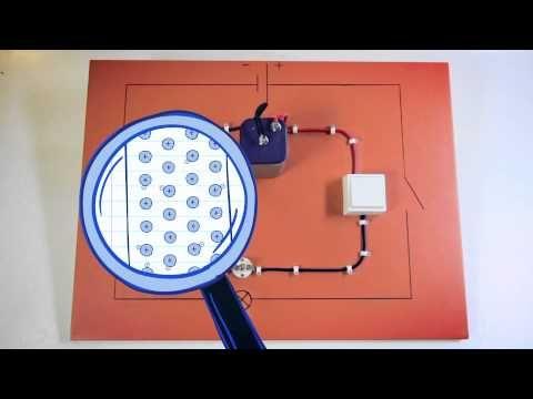 Geweldig Belgisch filmpje. De stroomkring: rondtoerende elektronen in beeld - YouTube