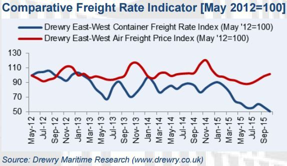 comparative monthly air and sea frieght rates. when importing products from overseas, you can use either air or sea freight to get your goods to the UK. Depending on what the product type is, it may sometimes be more cost effective to use a certain method. Here are the rates of both sea and air compared.