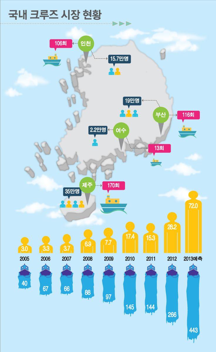 대한민국, 크루즈 불모지에서 세계적 크루즈 허브국가로 비상합니다. 2020년 200만명의 크루즈 관광객 유치와 3만명 이상의 일자리 창출과 외국 크루즈 유치와 국적선사 육성 등 중장기적 발전전략 수립한 해양수산부 크루즈 산업 지도를 인포그래픽으로 전달합니다. 첫번째 국내 크루즈산업의 시장전망 인포그래픽입니다.