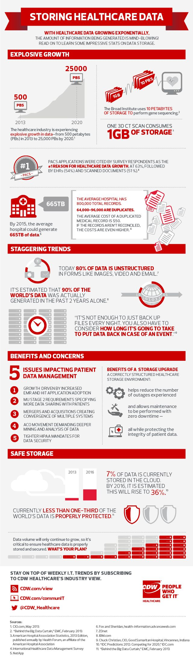 Health Care Data Storage Infographic Fitness Infographics