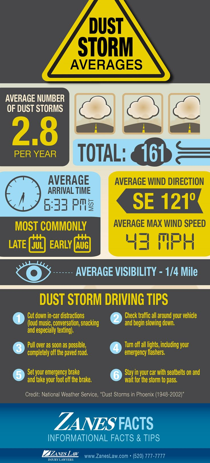 Safe driving in dust storm weather personalinjury