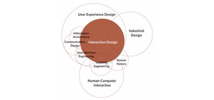 Qual a diferença entre Design de Interação e UX Design?