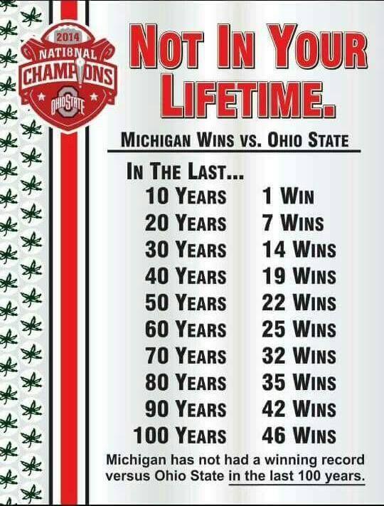 Ohio State VS Michigan 100 year record