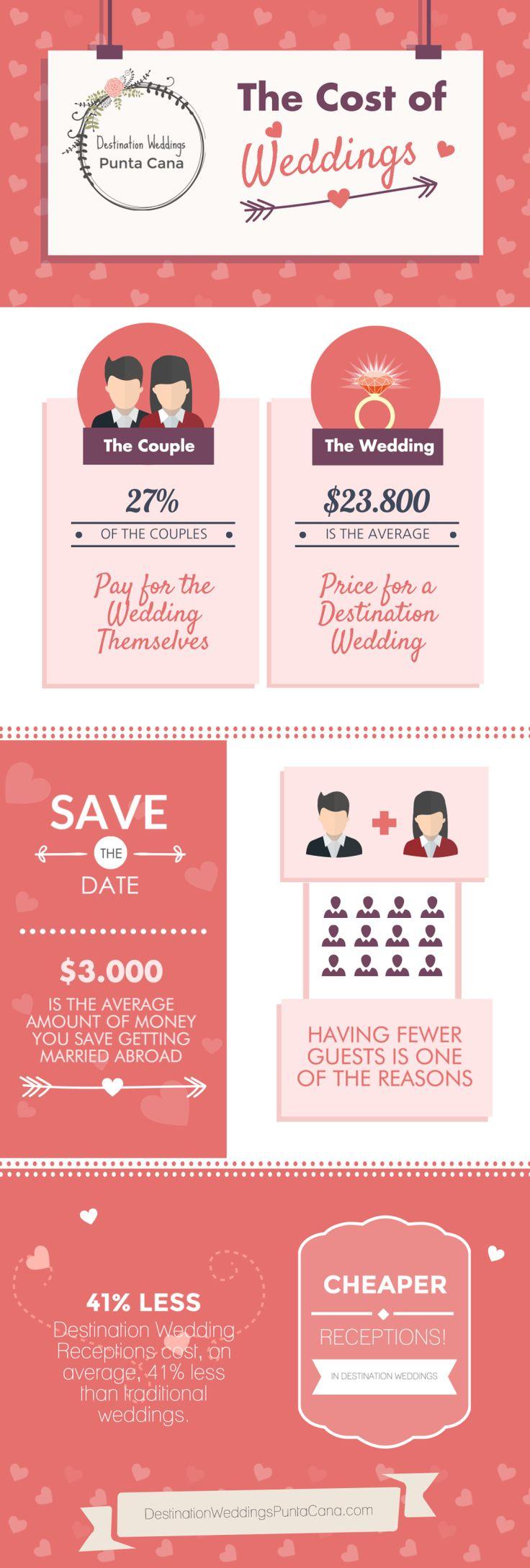 httpdestinationweddingspuntacanacom the cost of weddings 27 of the couples destination