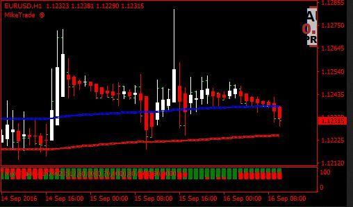 Renko intraday trading