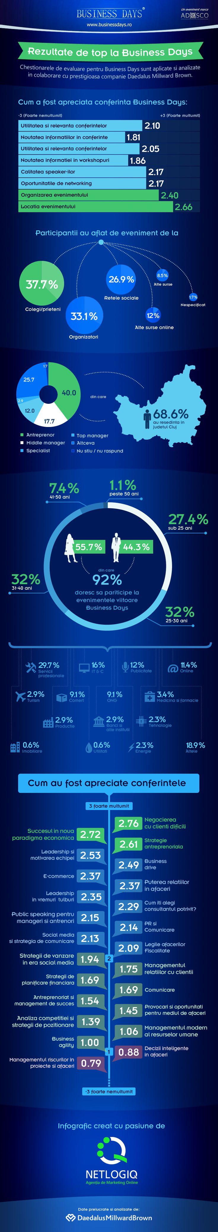 Infografic Business Days Cluj
