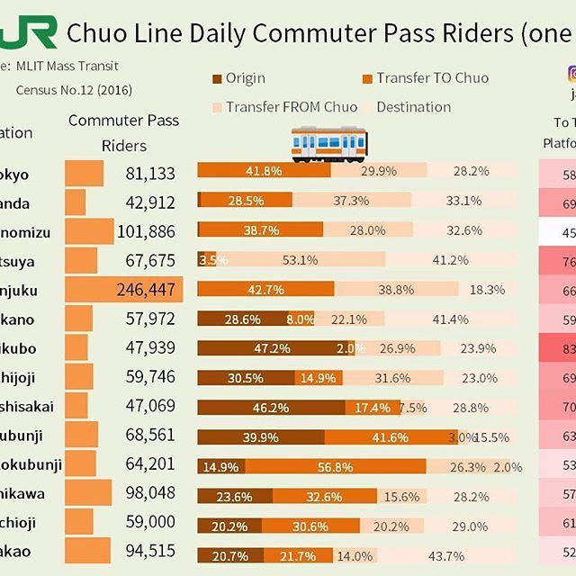 #JR #Chuo line #commuter pass riders and #transfer at #stations.  #Shinjuku dominates.  Commuters live from #Nakano westwards.  #Ochanomizu is for transfers, thanks to its across the platform Sobu lines design.  #Tachikawa has more Chuo commuters thank #Tokyo!  Only for commuter pass riders on their first trip of the day (heading into town for work, for most). Does not capture passengers who ride only between non-transfer stations, such as a pass between Hino and Kunitachi stations…