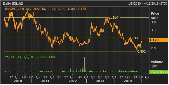 $SXL stock research #ASX #AUSBIZ
