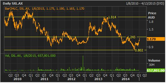 southern cross media share price chart