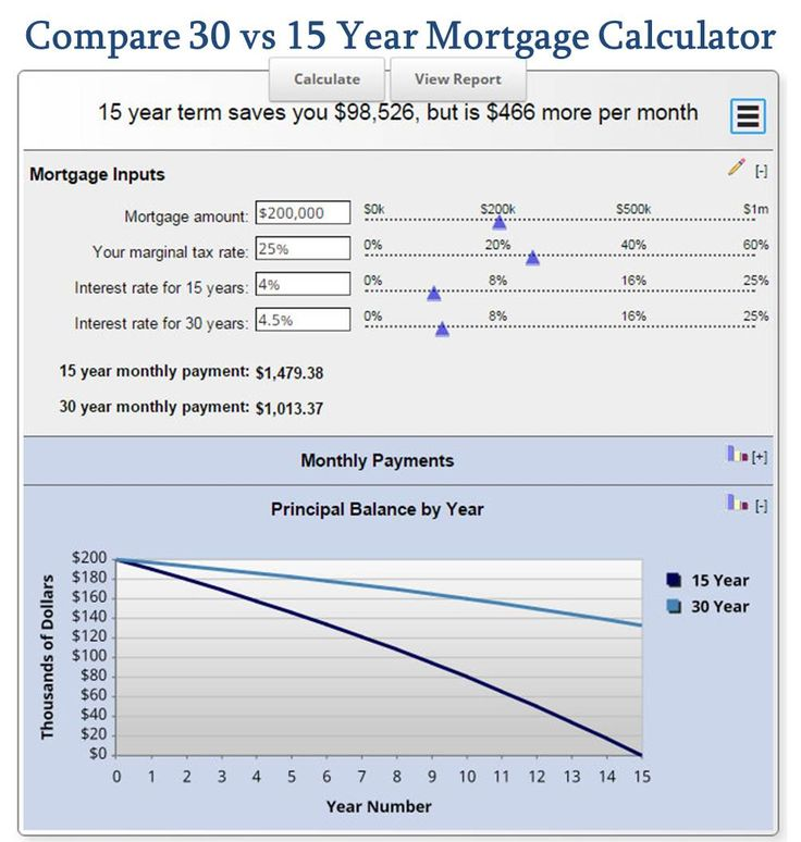 1000+ ideas about Mortgage Calculator on Pinterest | Mortgage Payment Calculator, Mortgage Loan ...