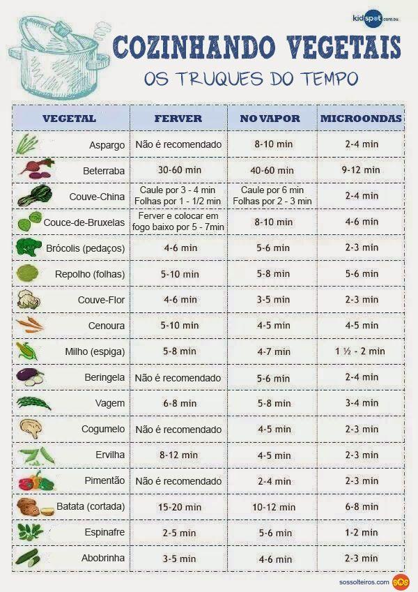 Tempo de cozimento de vegetais