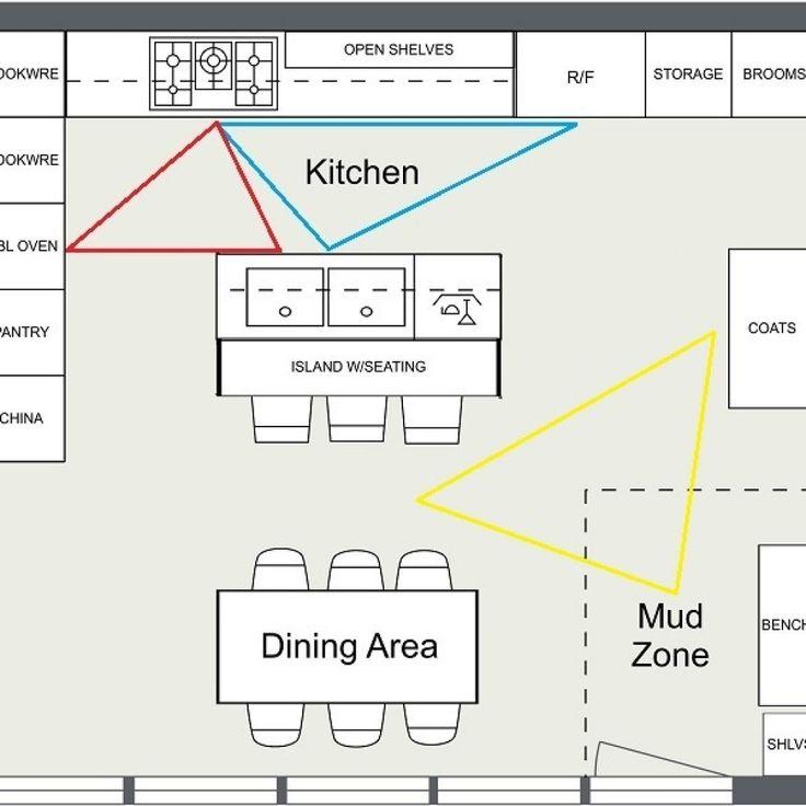 Kitchen Zoning Ideas (Dengan gambar)