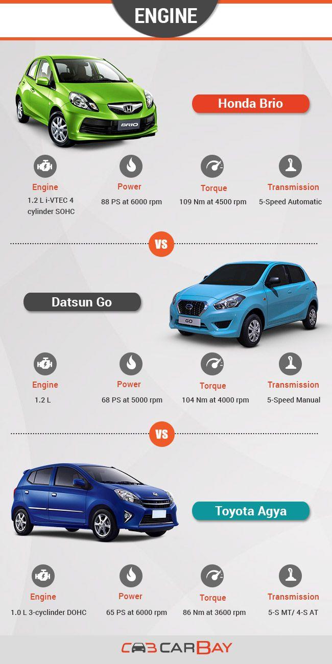 Brio, Go & Agya. Performasi Komparasi. Infografis Mobil. #infographic #datsungo #honda #brio #toyota #Agya #engine #power #comparison #indonesia @carbayindonesia