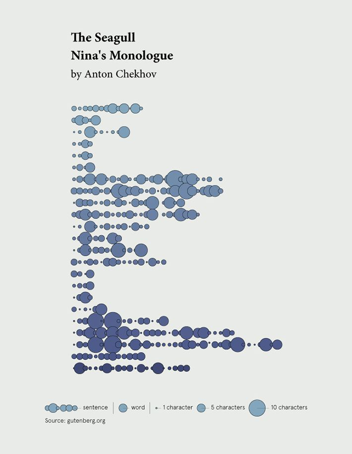Nina's Monologue by Anton Chekhov - Visual translation by Federica Fragapane