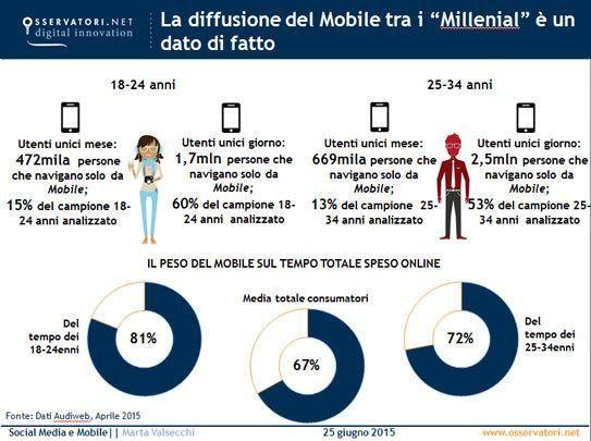 Oltre il 70% del tempo trascorso online dai millenials è da mobile. In un mercato complessivo dei Media che registra, nel 2014, una flessione dell'1% e …