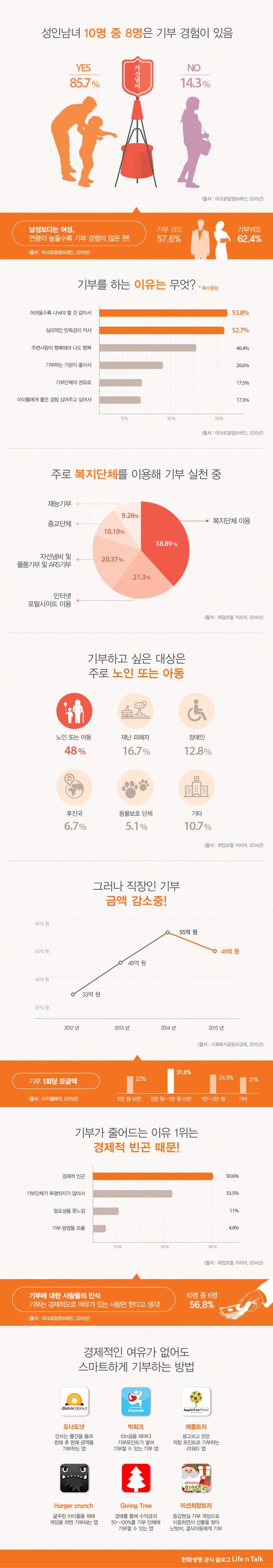 [Infographic] '훈훈한 기부로 따뜻한 새해 보내는 방법'에 대한 한화생명 블로그의 인포그래픽