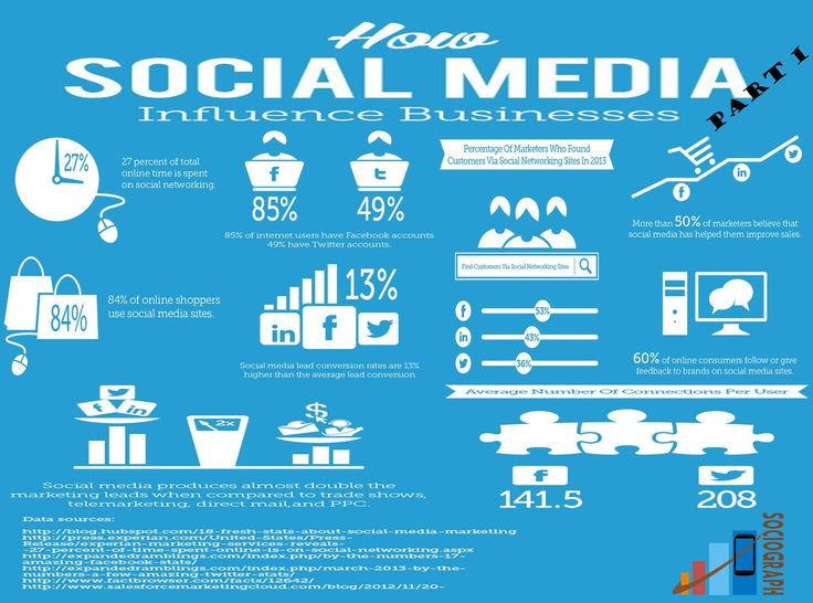 How Social Media Influence Businesses?  #SocialMedia #Sociograph #Information #Infographics #facebook #twitter #linkedin