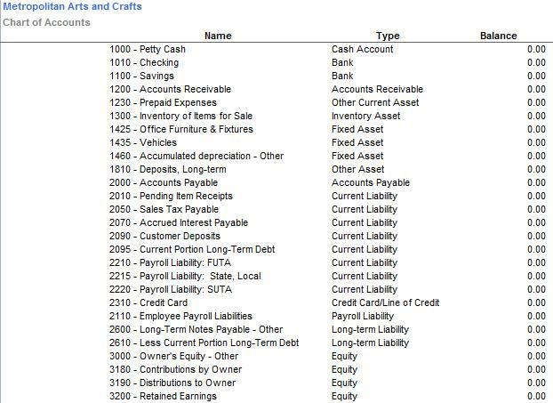 Sample chart of accounts for a web based craft business for Real estate trust account ledger template