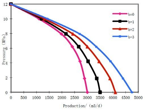 Draw IPR curves corresponding to different slip coefficient (Fig. 2), it is reflects that under the same pressure difference, as the slip coefficient increase the production increase. Gas well production capacity is increased. In low flow pressure phase, production is greatly influenced by slippage, and at a high flow pressure it is not obvious. Authors: Yin Daiyin, Wang Dongqi, Zhang Chengli and Duan Yingjiao.